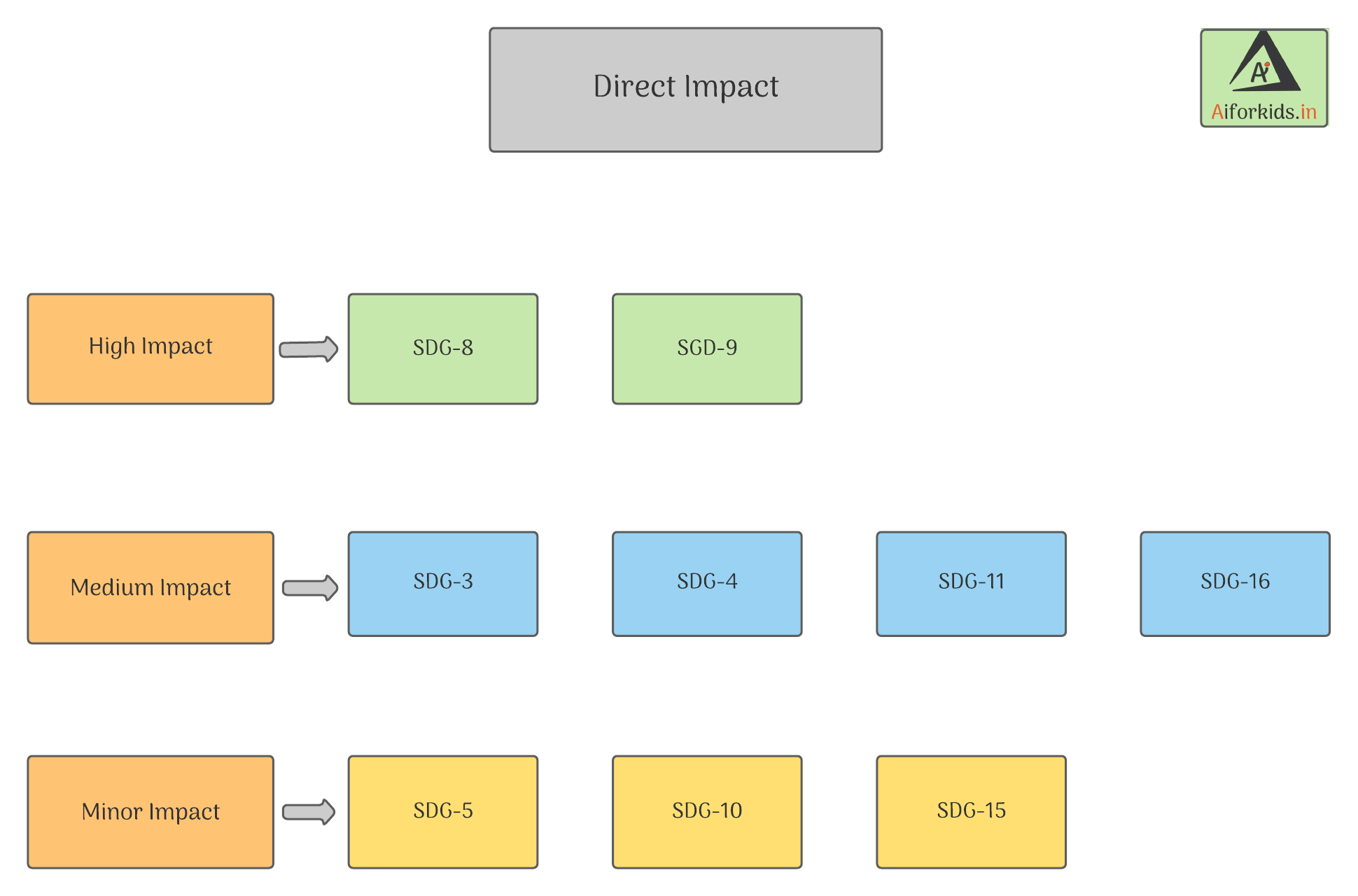 Direct Impact SDG