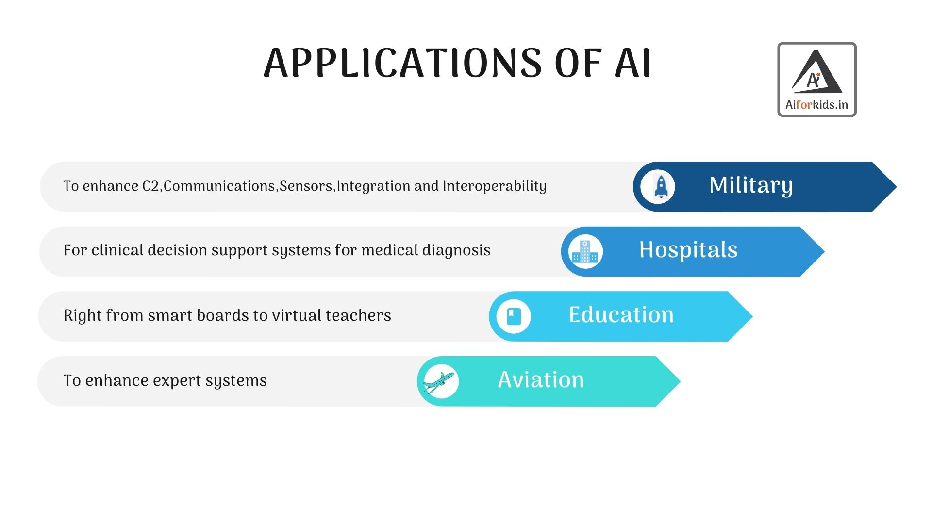 Applications-of-AI