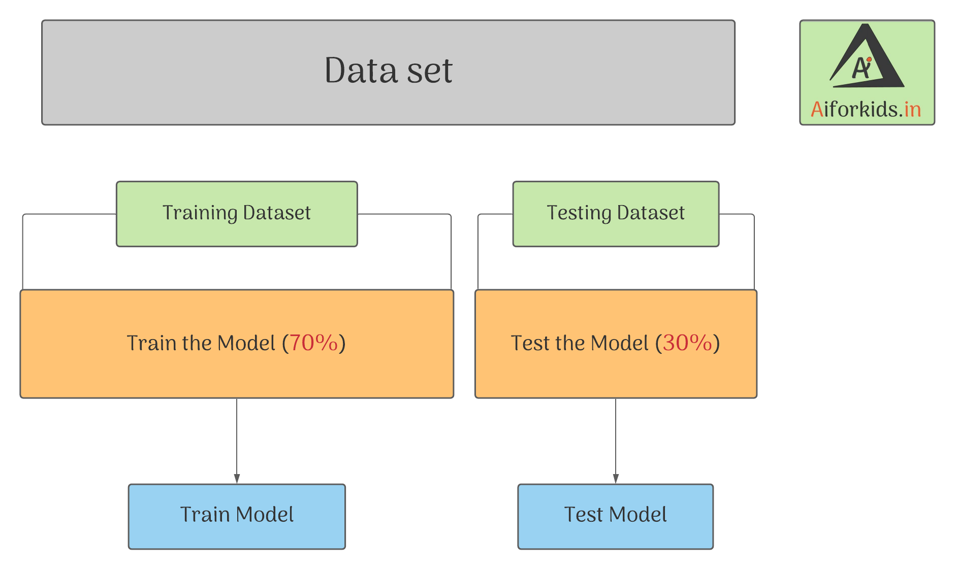 Supervised Learning Project Cycle