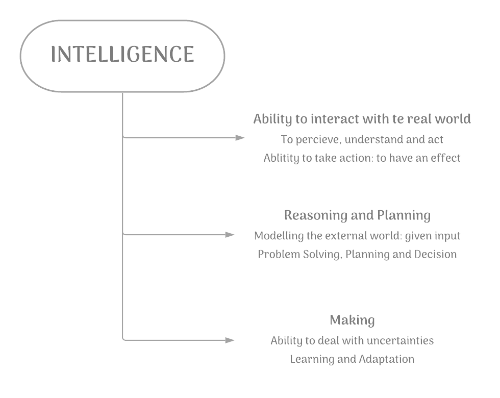 Intelligence Flow Chart
