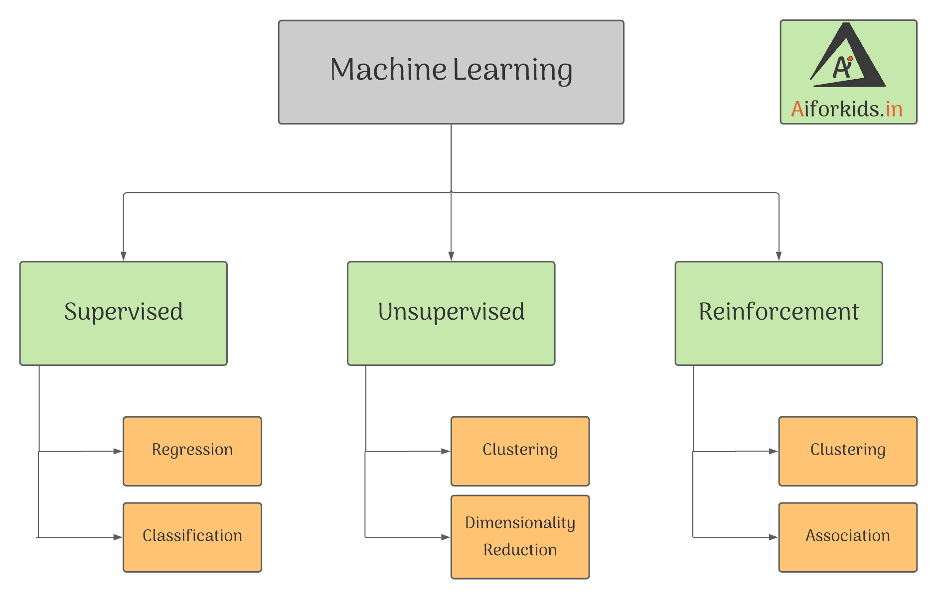 machine learning types Project Cycle