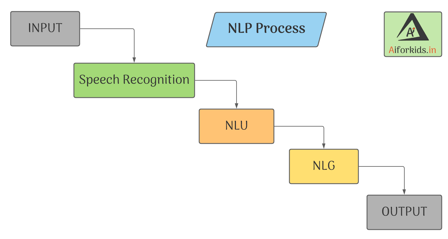 domains of ai class 9