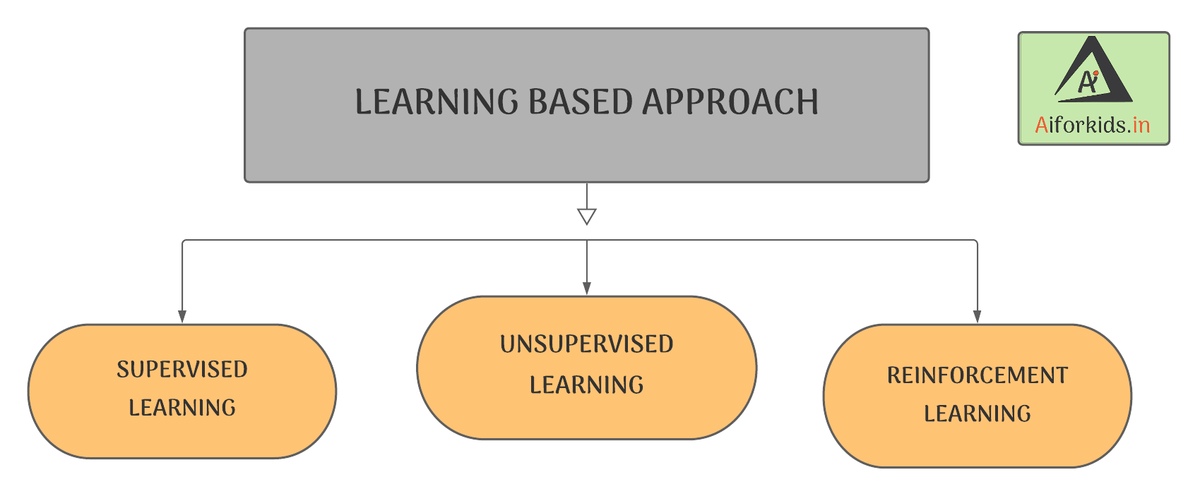 learning based approach Project Cycle