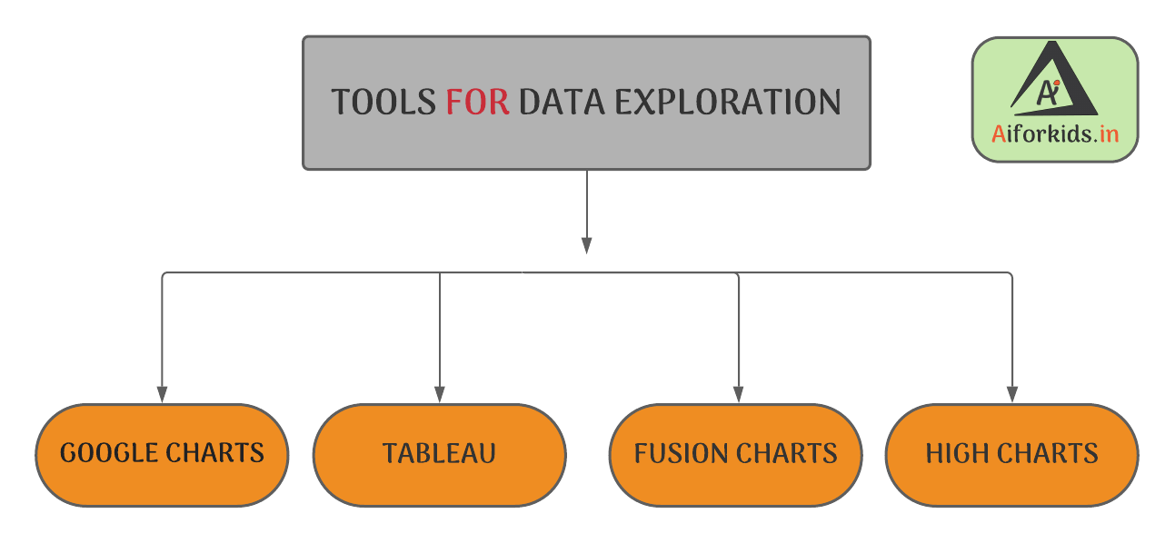 Data Exploration Tools Project Cycle