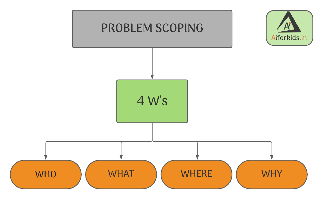 Problem Scoping Project Cycle