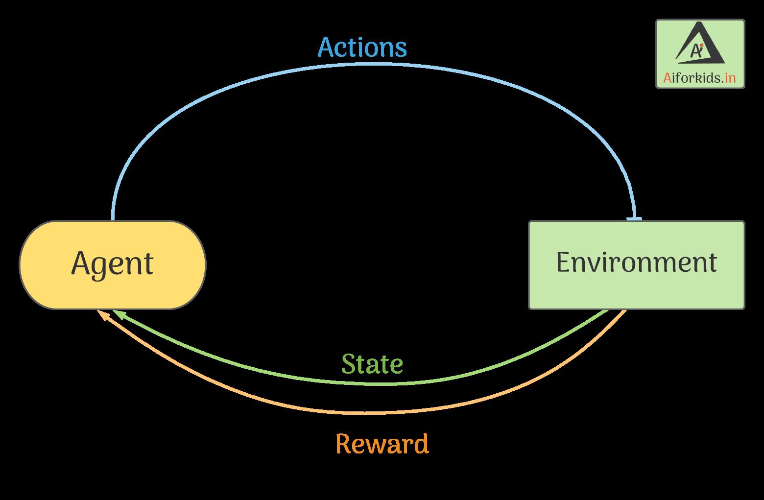 Indirect Impact SDG